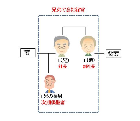 兄弟で経営している自社の事業承継に家族信託を活用画像1