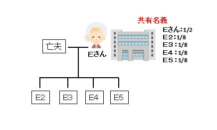 財産管理を目的とした家族信託画像1