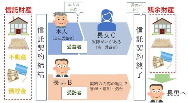 家族信託(福祉型信託)を利用した時の流れの図